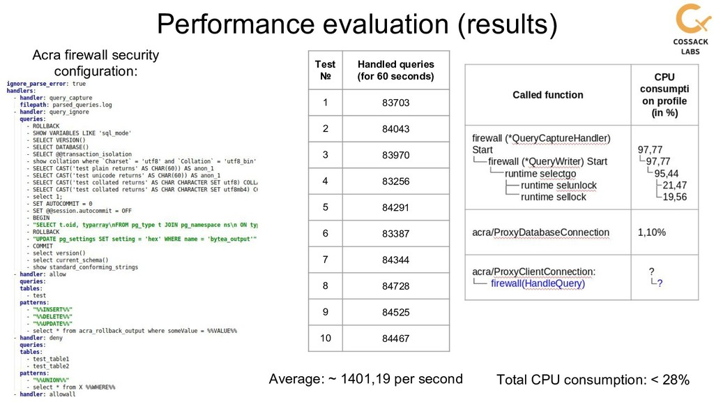 Performance evaluation (results) Acra firewall ...