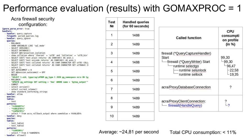 Performance evaluation (results) with GOMAXPROC...