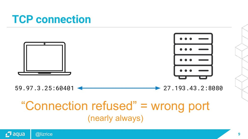 9 @lizrice TCP connection 59.97.3.25:60401 27.1...