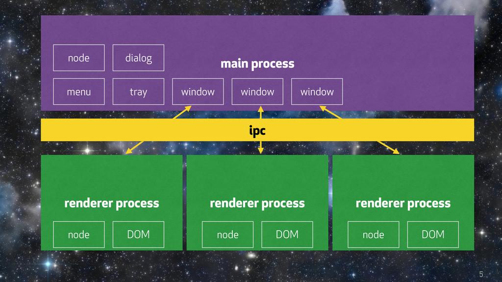 5 main process menu tray dialog window window w...