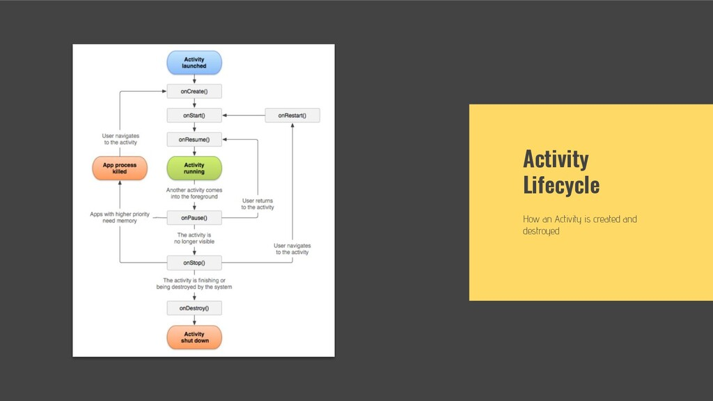 Activity Lifecycle How an Activity is created a...