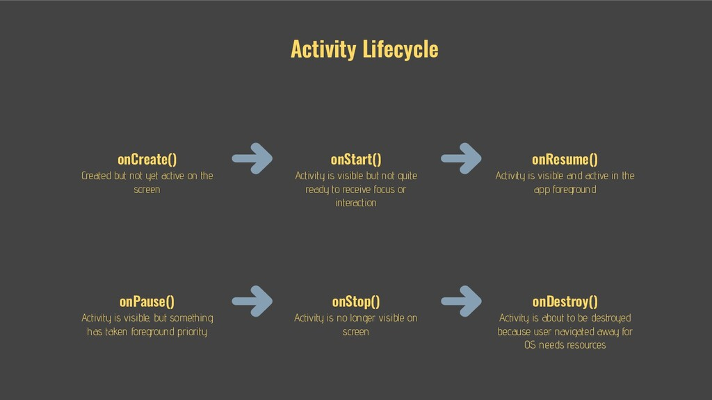 Activity Lifecycle onCreate() Created but not y...