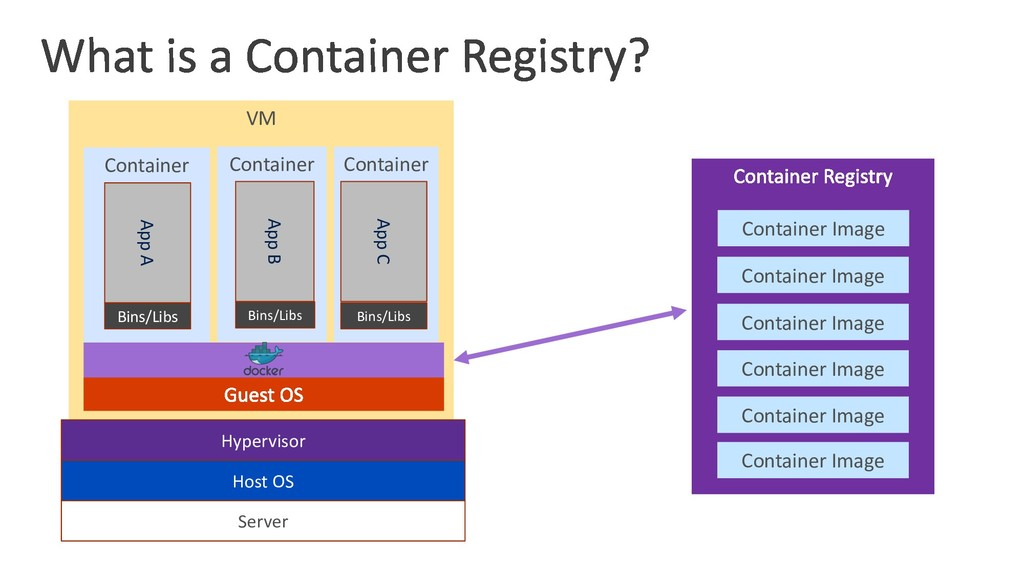 VM Container Container Container Server Host OS...