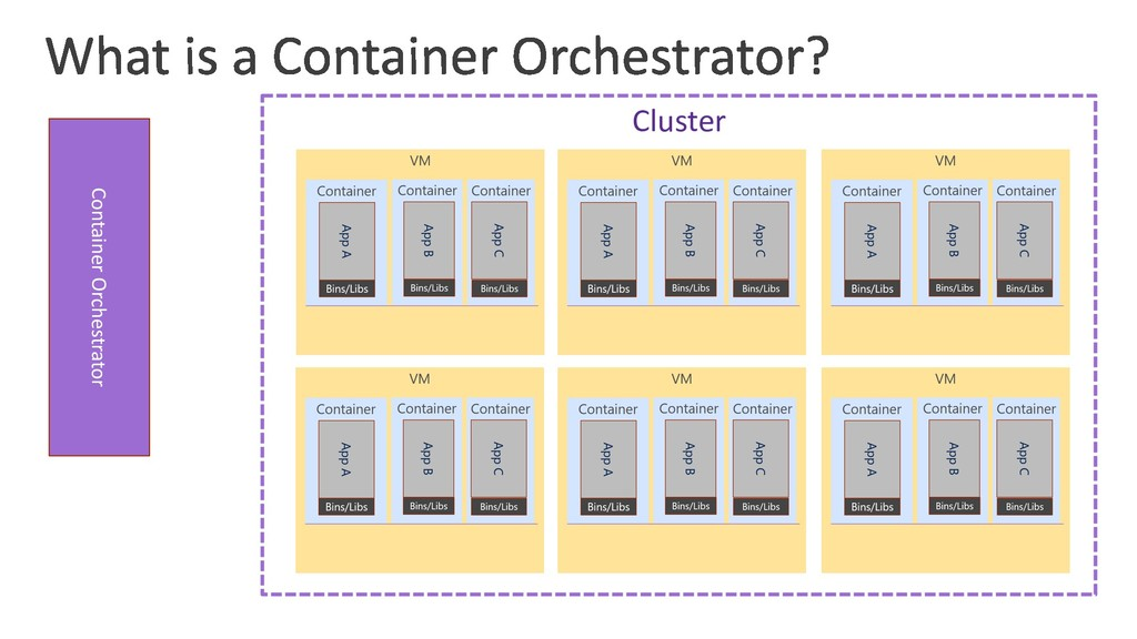 Container Orchestrator Cluster