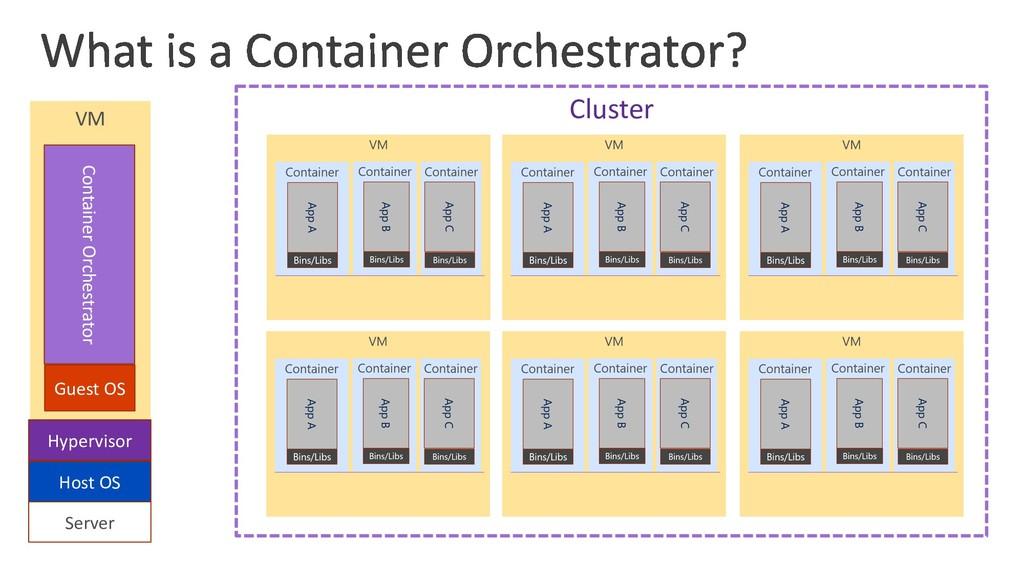 VM Server Host OS Hypervisor Guest OS Container...