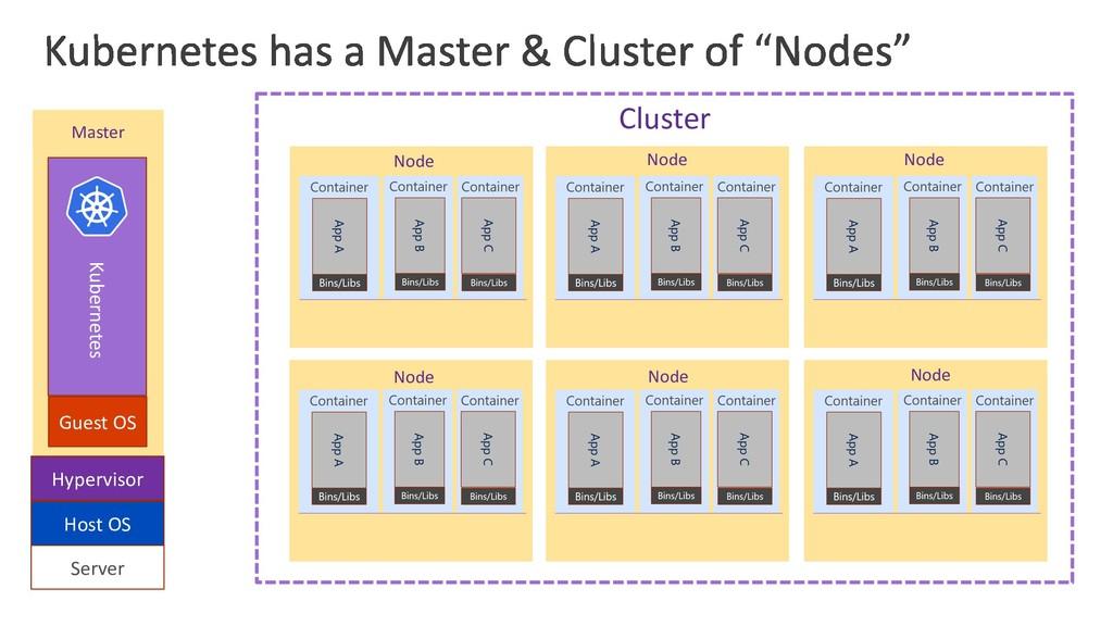 VM Server Host OS Hypervisor Guest OS Kubernete...