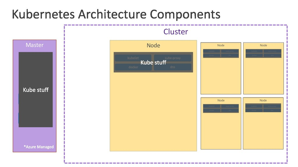 Master Cluster Node api-server etcd controller-...