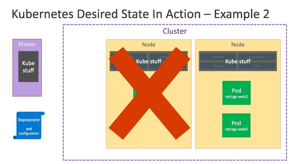 Cluster Node Node Master