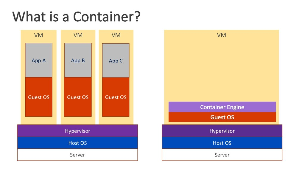 VM VM VM VM Server Host OS Hypervisor Guest OS ...