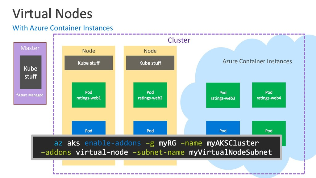 Azure Container Instances Node With Azure Conta...