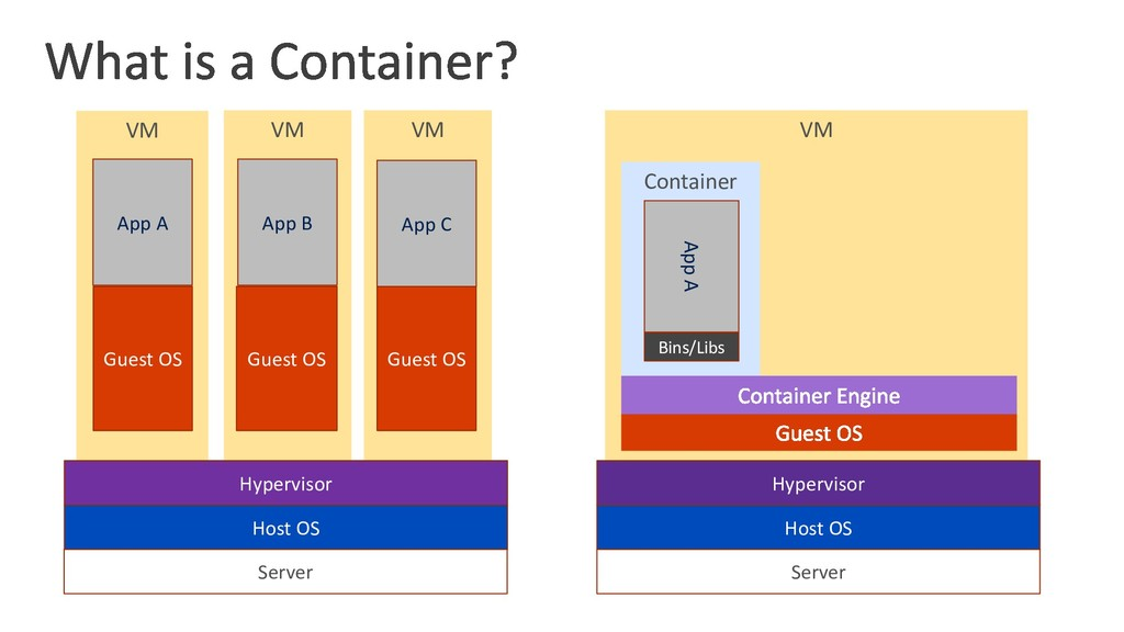 VM Container VM VM VM Server Host OS Hypervisor...