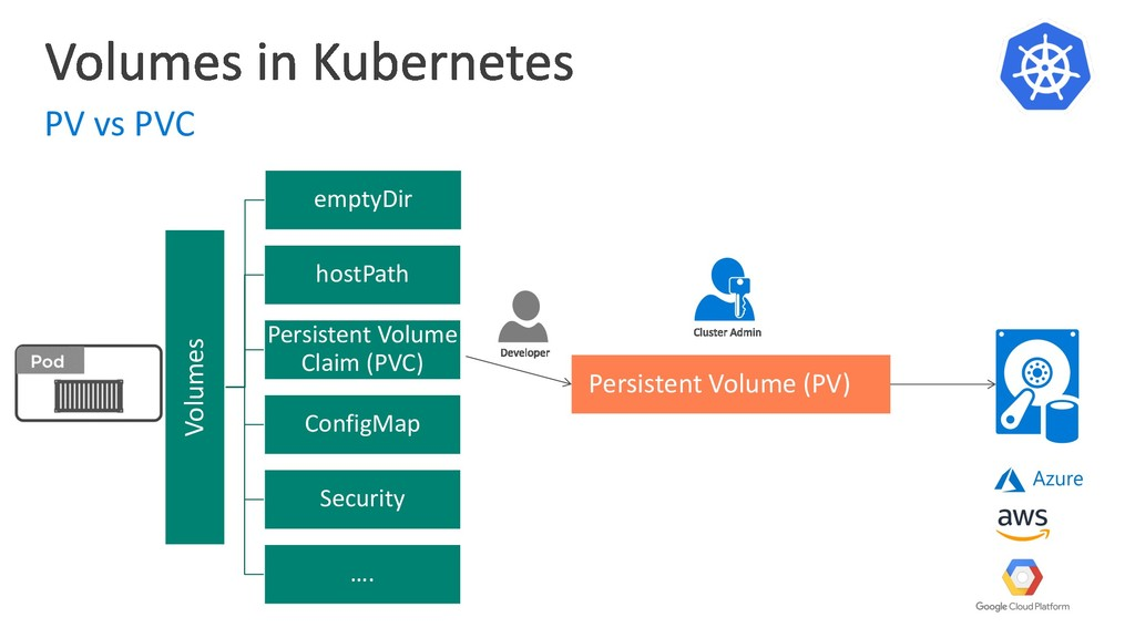 PV vs PVC Volumes emptyDir hostPath Persistent ...