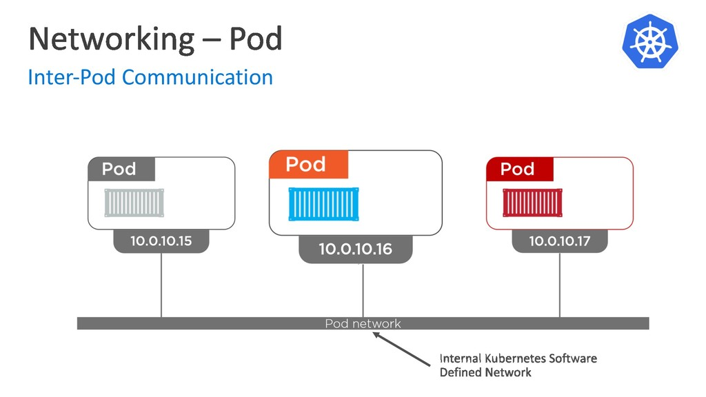 Inter-Pod Communication