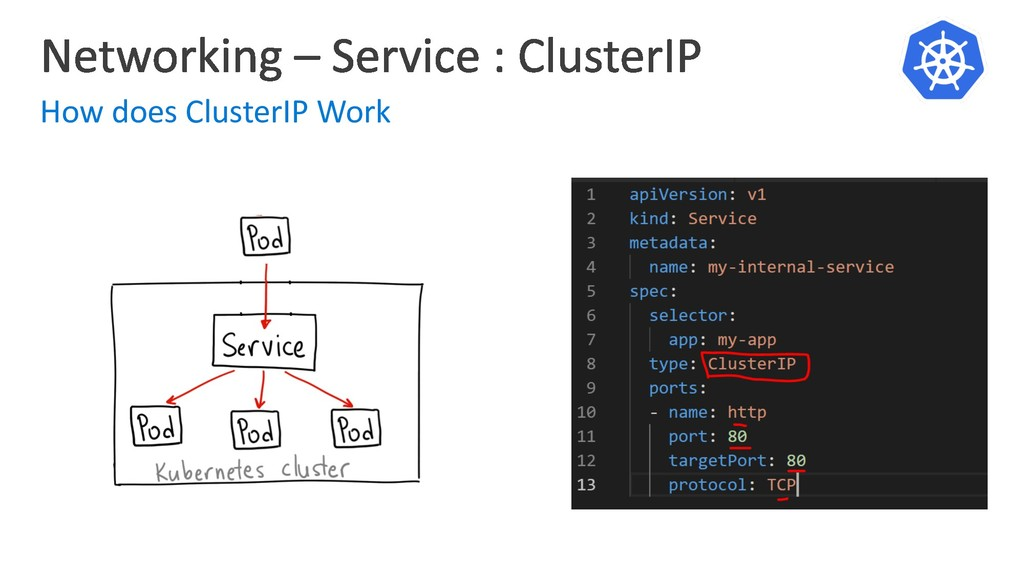 How does ClusterIP Work