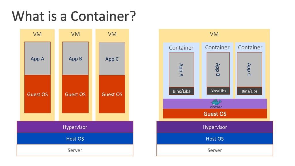 VM Container Container Container VM VM VM Serve...
