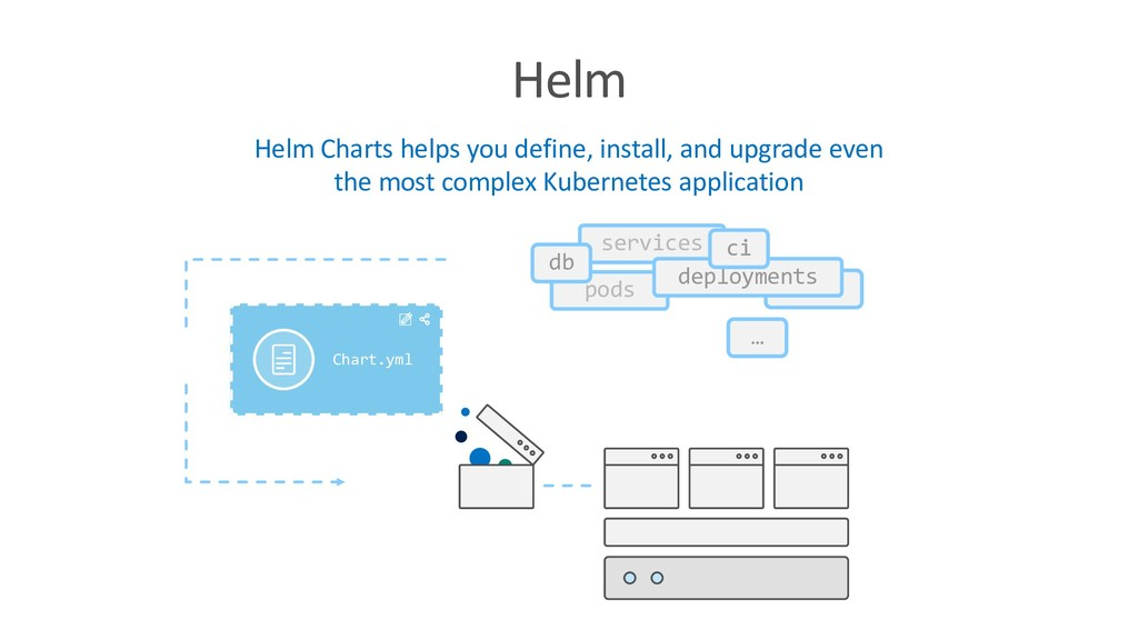 Helm Helm Charts helps you define, install, and...