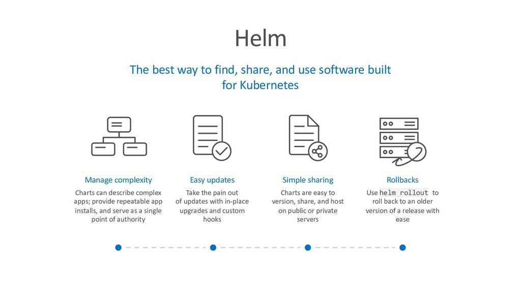 Helm The best way to find, share, and use softw...