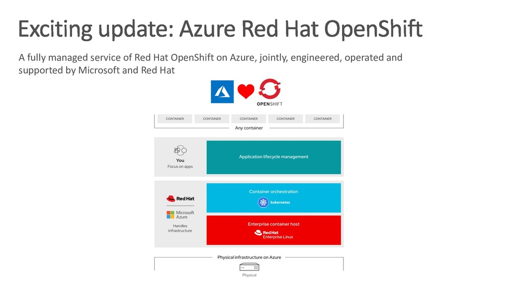 A fully managed service of Red Hat OpenShift on...