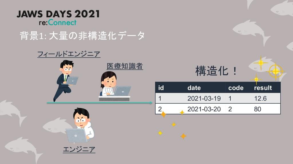 背景1: 大量の非構造化データ id date code result 1 2021-03-1...