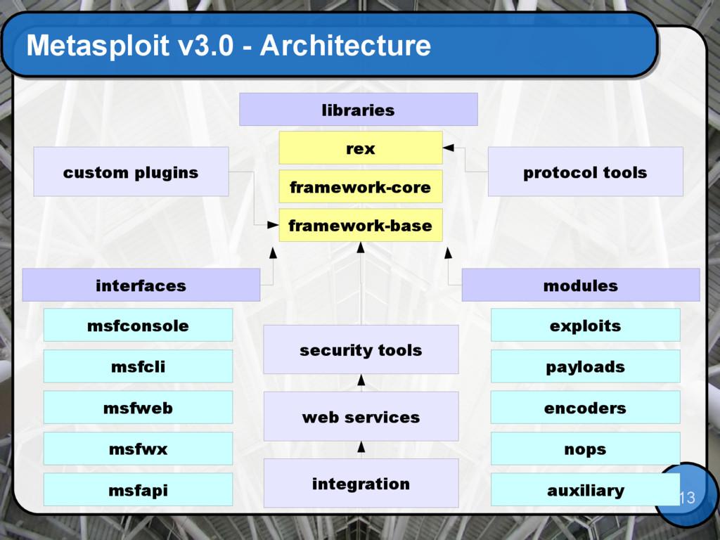 13 Metasploit v3.0 - Architecture rex framework...