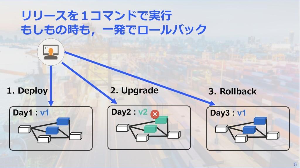 5 3 D Day1 : v1 . 2 Day2 : v2 1 Day3 : v1 ..