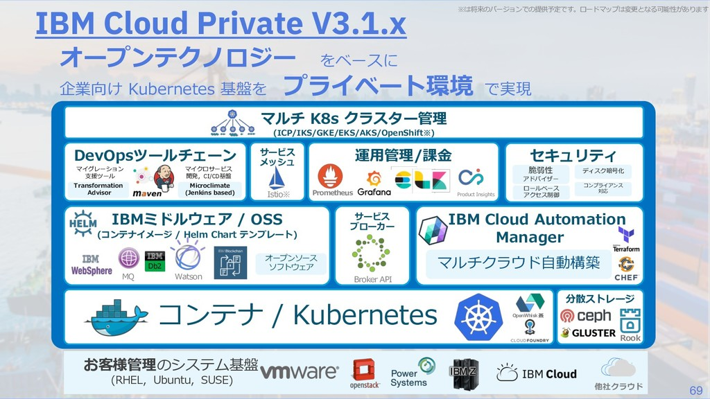 69 IBM Cloud Private V3.1.x OGdo Ran G S DaM H ...