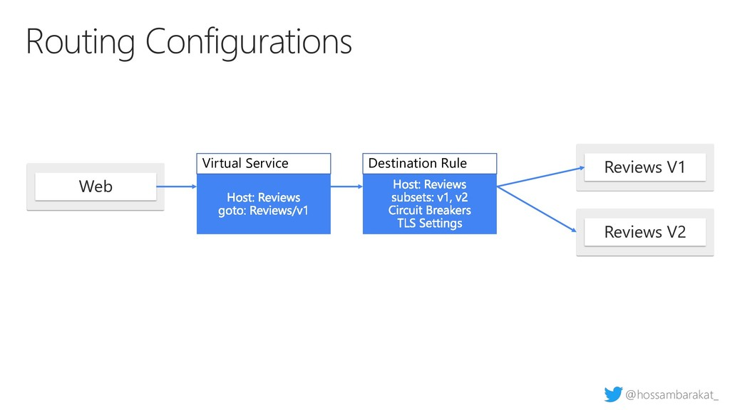 @hossambarakat_ Routing Configurations Web Virt...