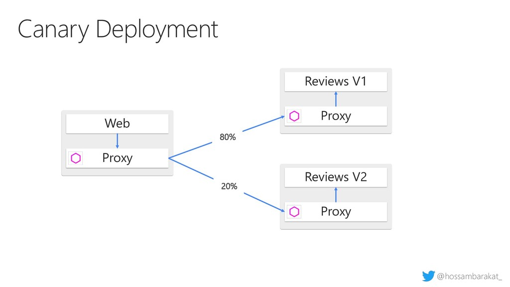 @hossambarakat_ Canary Deployment Web Proxy Rev...