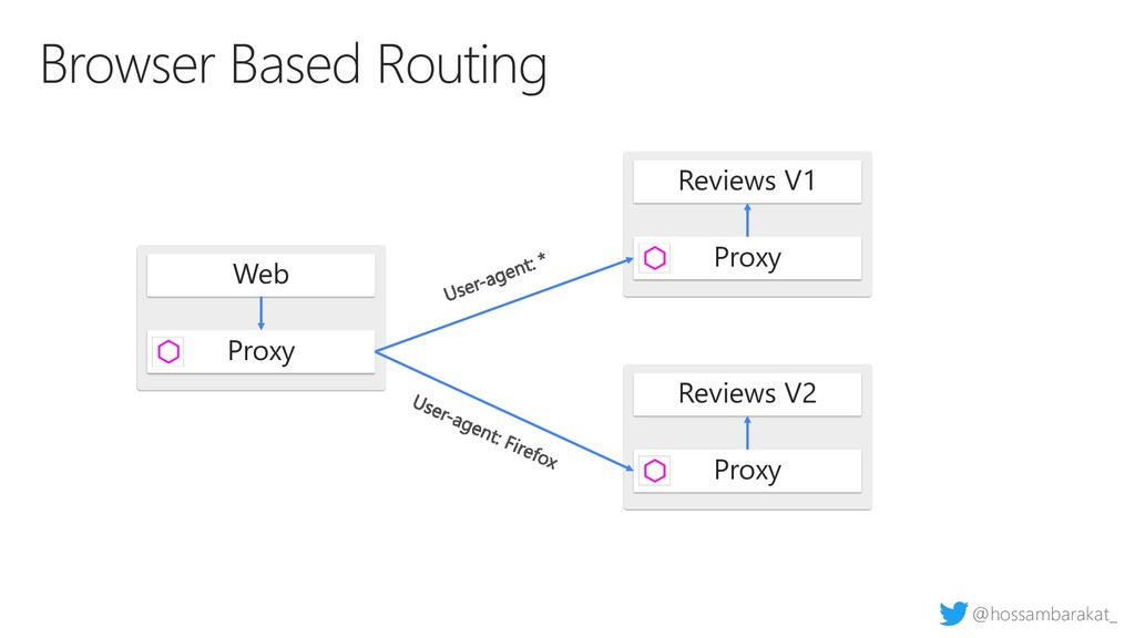 @hossambarakat_ Browser Based Routing Web Proxy...