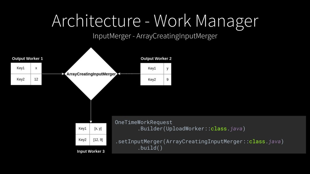 Architecture - Work Manager InputMerger - Array...