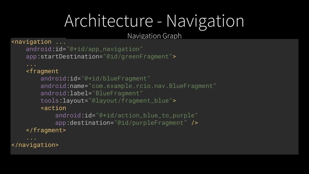 Architecture - Navigation Navigation Graph <nav...