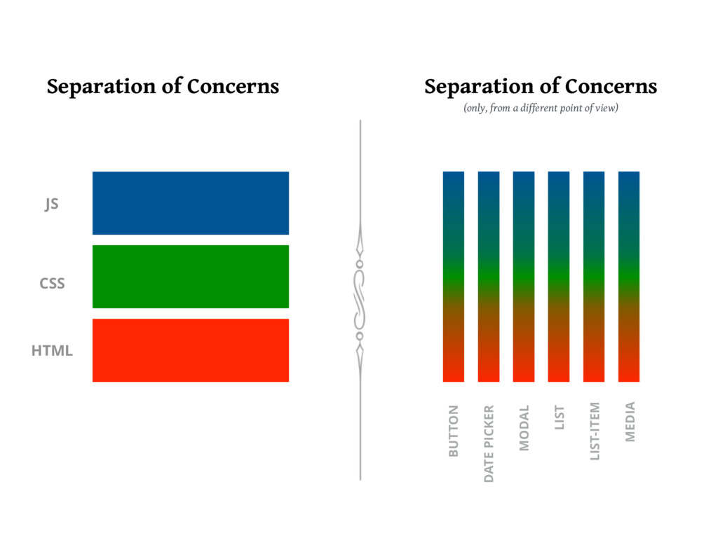Separation of Concerns Separation of Concerns (...