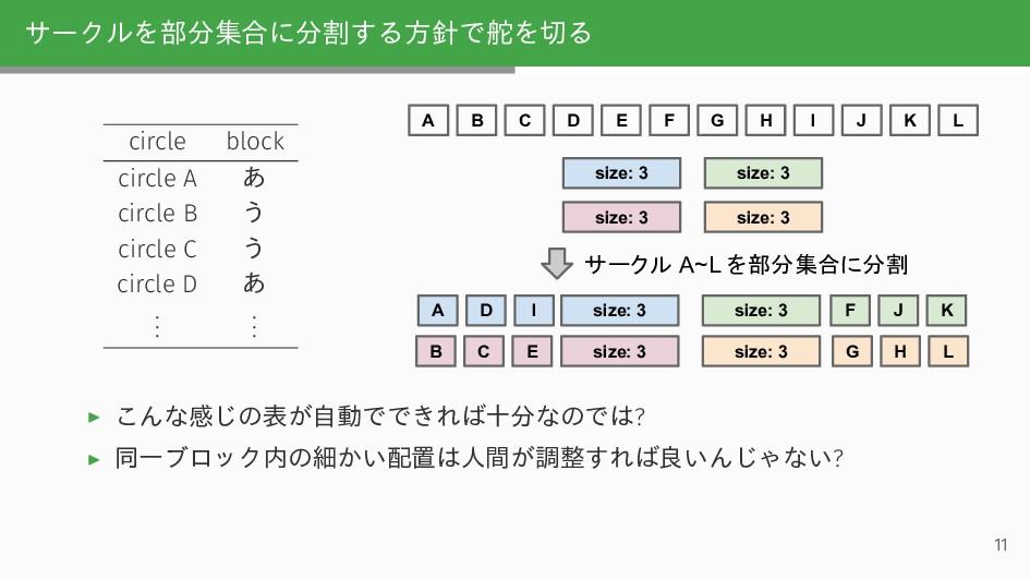 サークルを部分集合に分割する方針で舵を切る circle block circle A あ c...