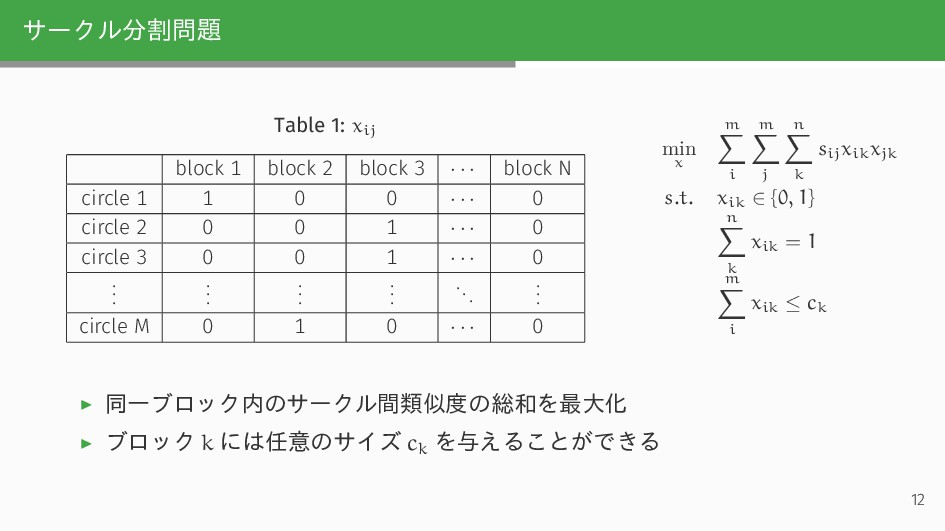 サークル分割問題 Table 1: xij block 1 block 2 block 3 ·...