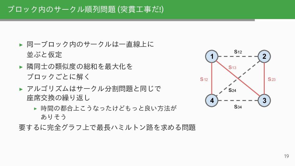 ブロック内のサークル順列問題 (突貫工事だ!) ▶ 同一ブロック内のサークルは一直線上に 並ぶ...