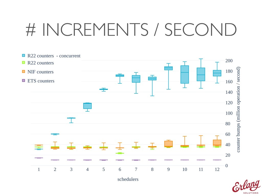 # INCREMENTS / SECOND
