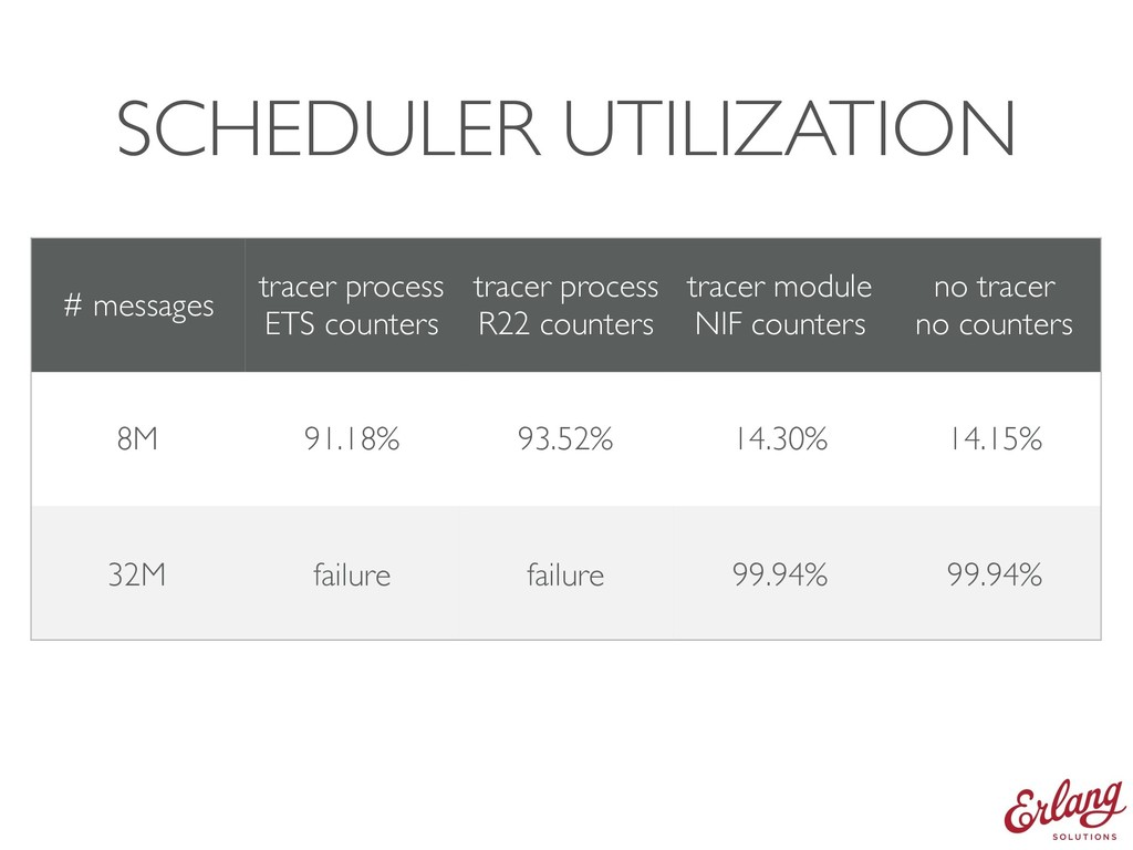 SCHEDULER UTILIZATION # messages tracer process...