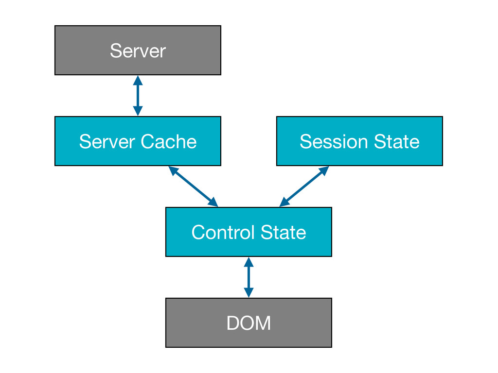 Server Cache Session State Control State DOM Se...