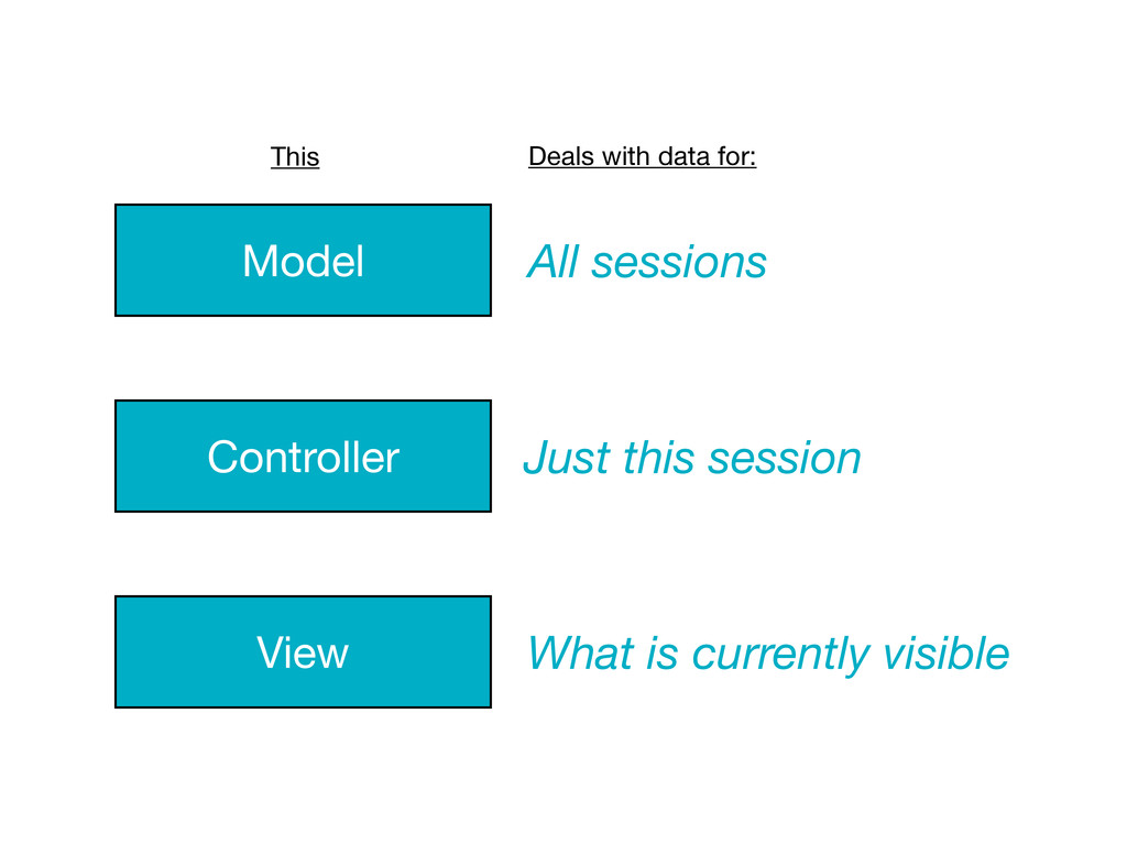 Model Controller View All sessions Just this se...