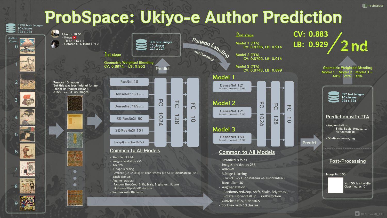 Ukiyo-e Author Prediction: Model Pipeline copyr...