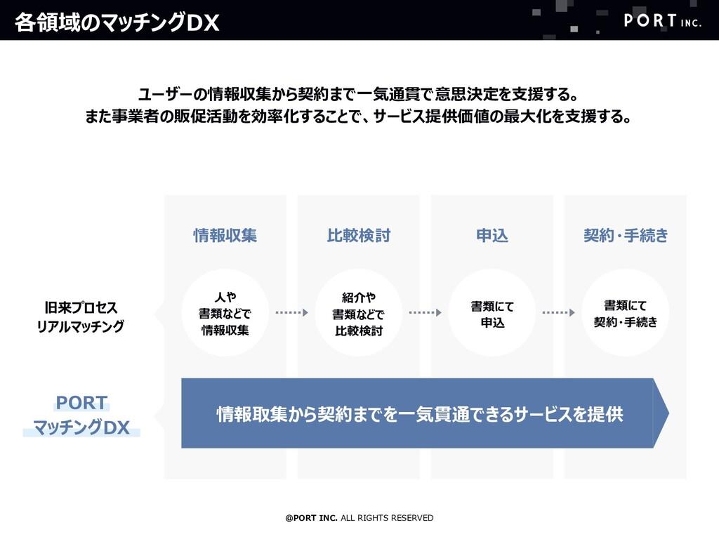 @PORT INC. ALL RIGHTS RESERVED 各領域のマッチングDX ユーザー...