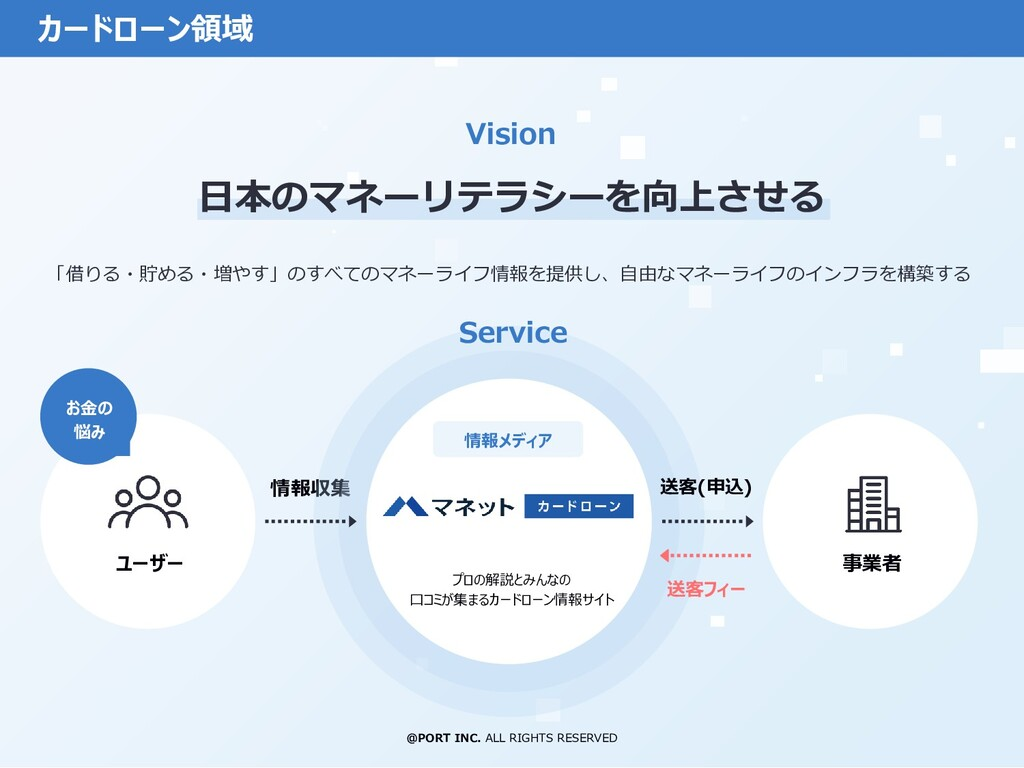 @PORT INC. ALL RIGHTS RESERVED Vision カードローン領域 ...