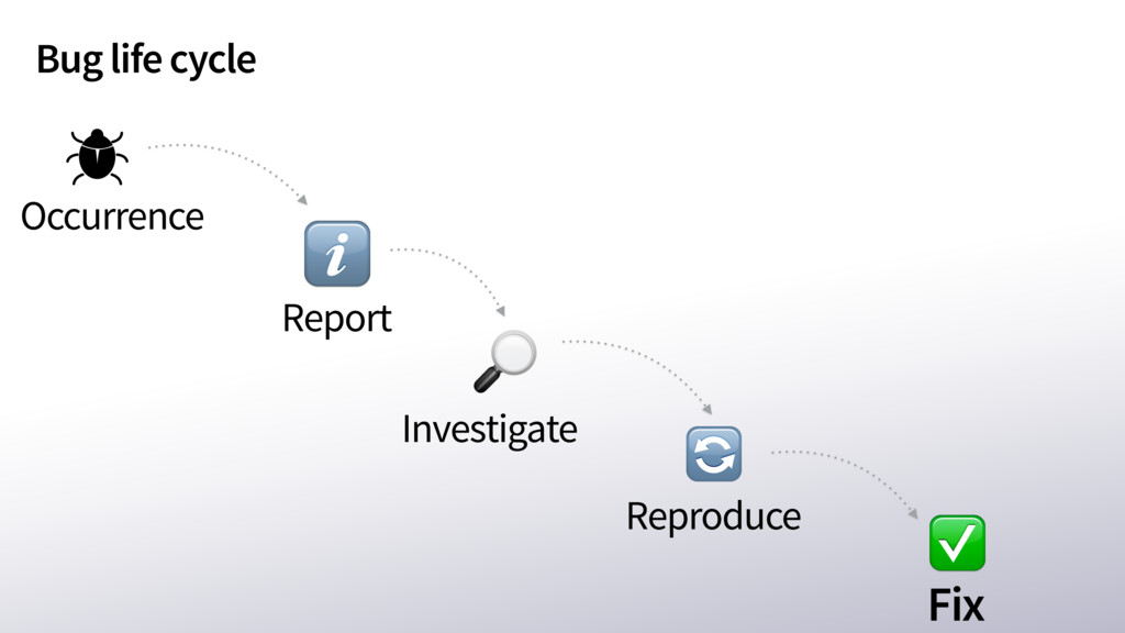 Bug life cycle Fix Occurrence ℹ Investigate Rep...