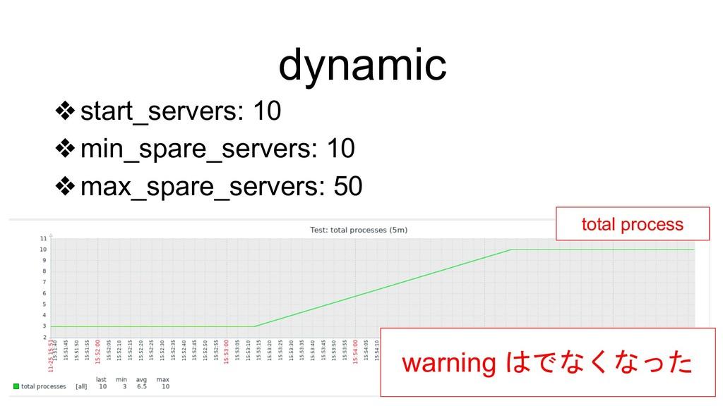 dynamic ❖start_servers: 10 ❖min_spare_servers: ...