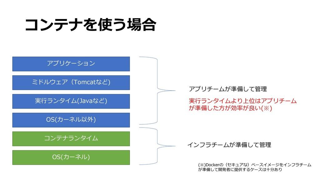 コンテナを使う場合 OS(カーネル) OS(カーネル以外) 実行ランタイム(Javaなど) ミ...