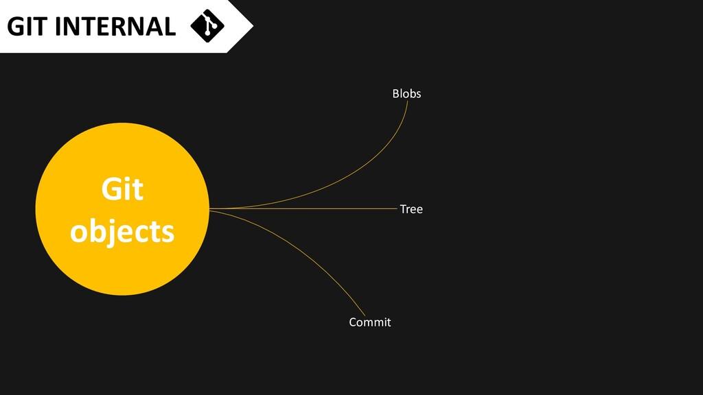 GIT INTERNAL Git objects Blobs Tree Commit