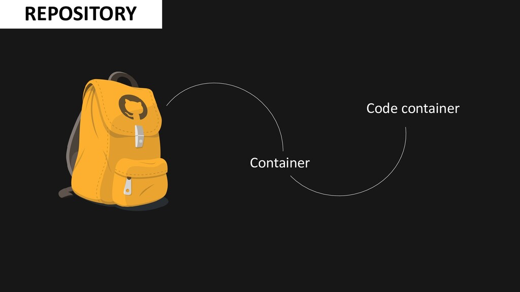 REPOSITORY Container Code container