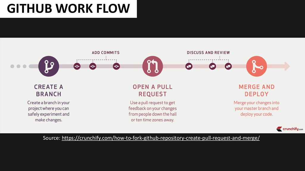 GITHUB WORK FLOW Source: https://crunchify.com/...
