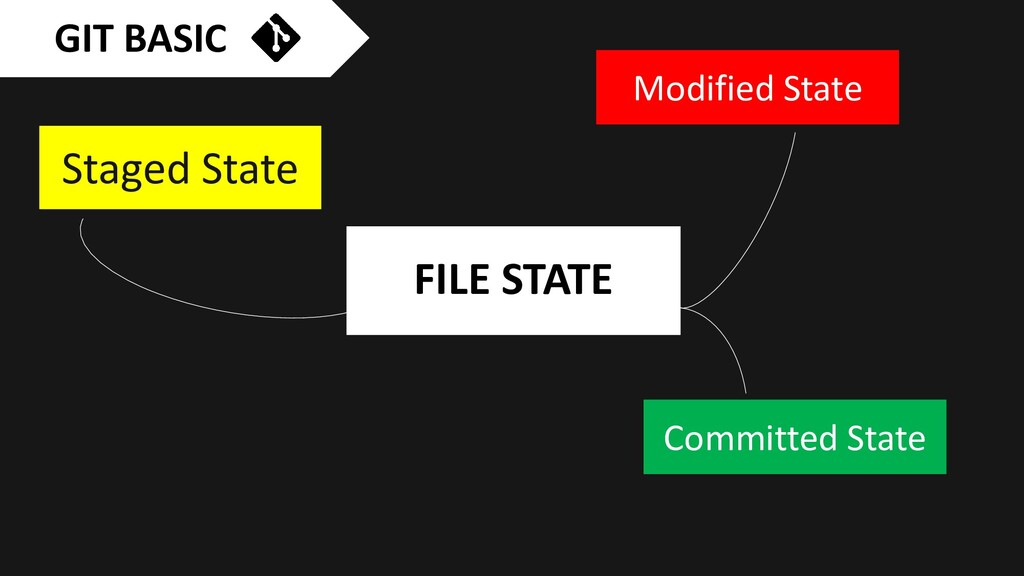 FILE STATE Committed State Staged State Modifie...