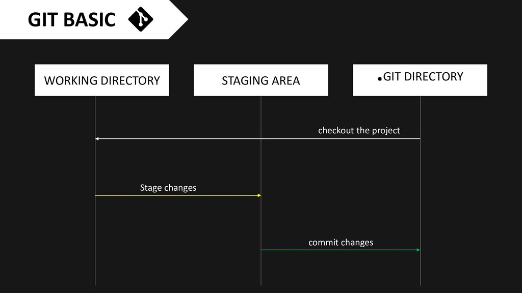 WORKING DIRECTORY STAGING AREA .GIT DIRECTORY S...